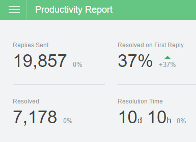 Productivity Report2015