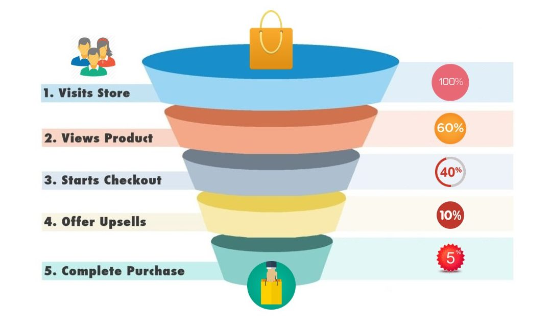 ecommerce conversion rate explained