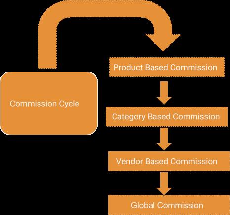 dokan plugin commission system
