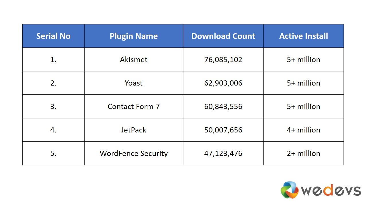 lets have a look at the most downloaded wordpress plugins part i