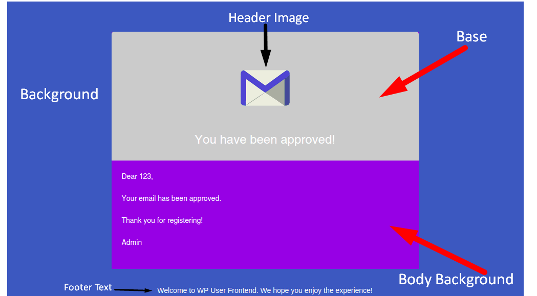 How To Use WPUF HTML Email Templates Guide To Install Configure - Html email body template