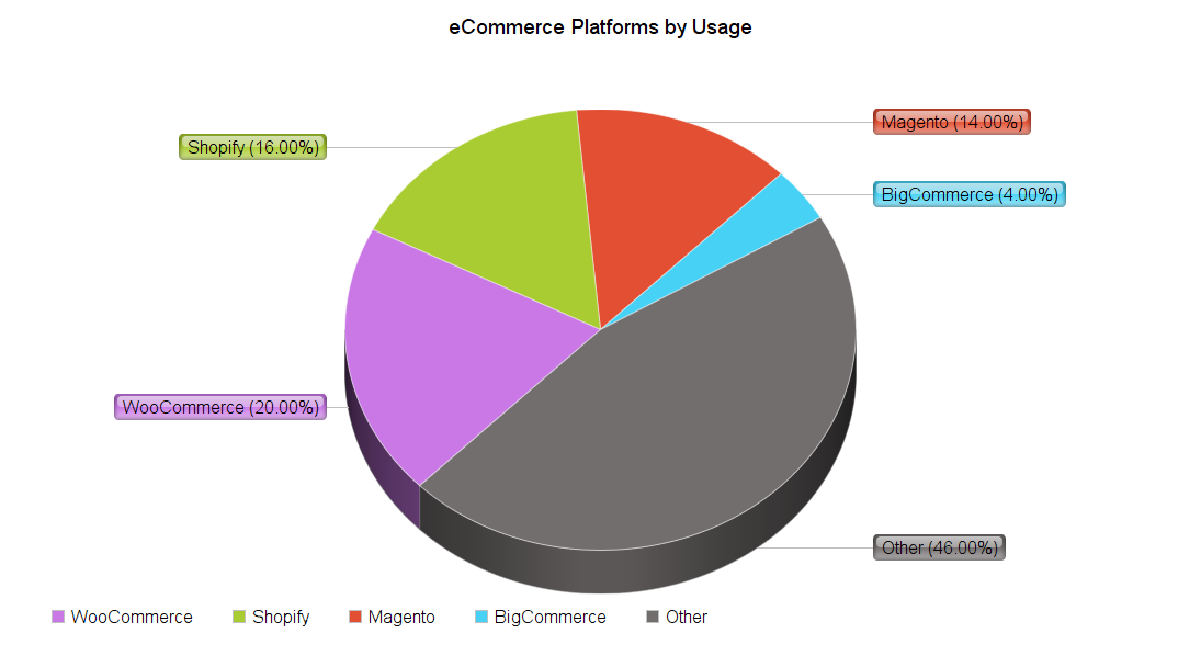 usage of eCommerce platforms