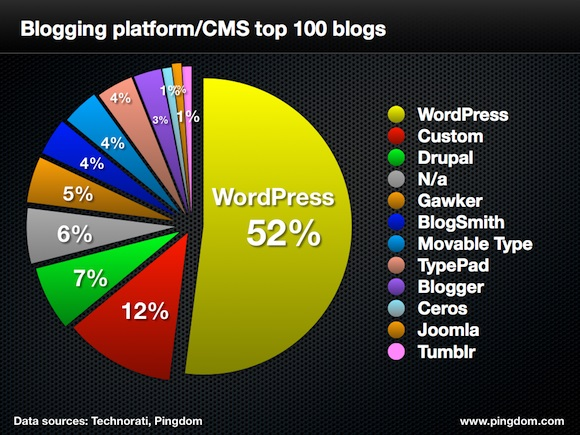 Blogging platform/CMS top 100 blogs