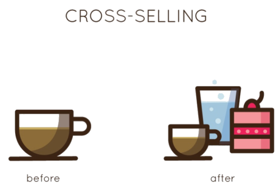 what is upselling and cross selling