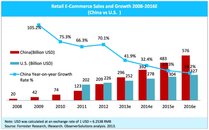 Growth in e-commerce