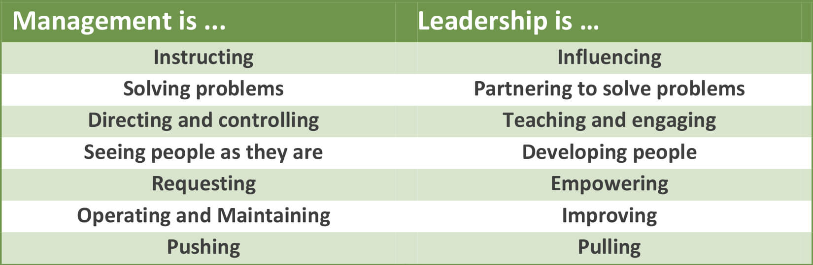 leadership- Bad manager behavior