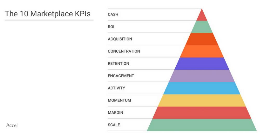 KPI Funnel