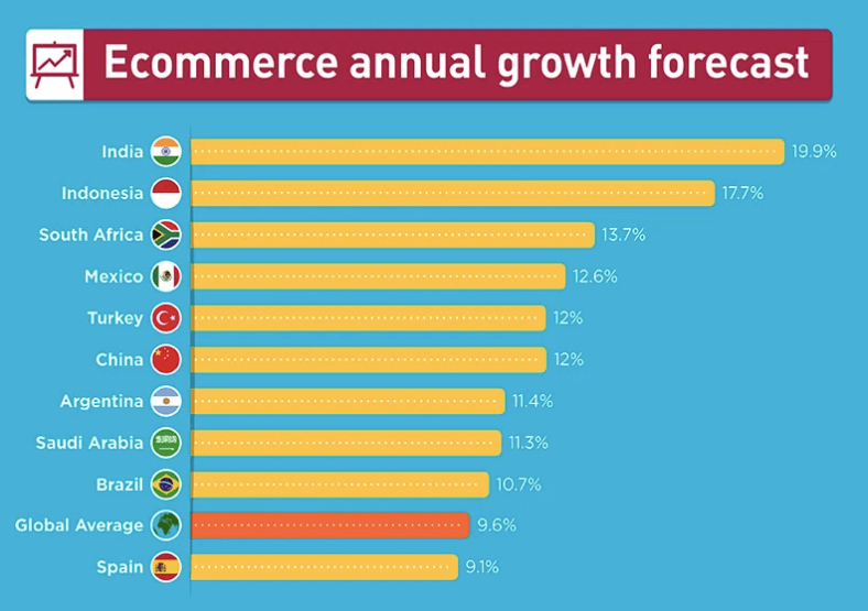 ecommerce annual growth