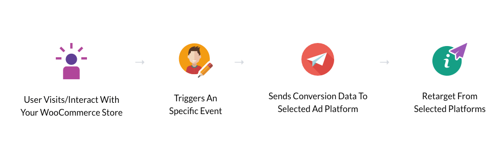 how-conversion-tracking-work-2