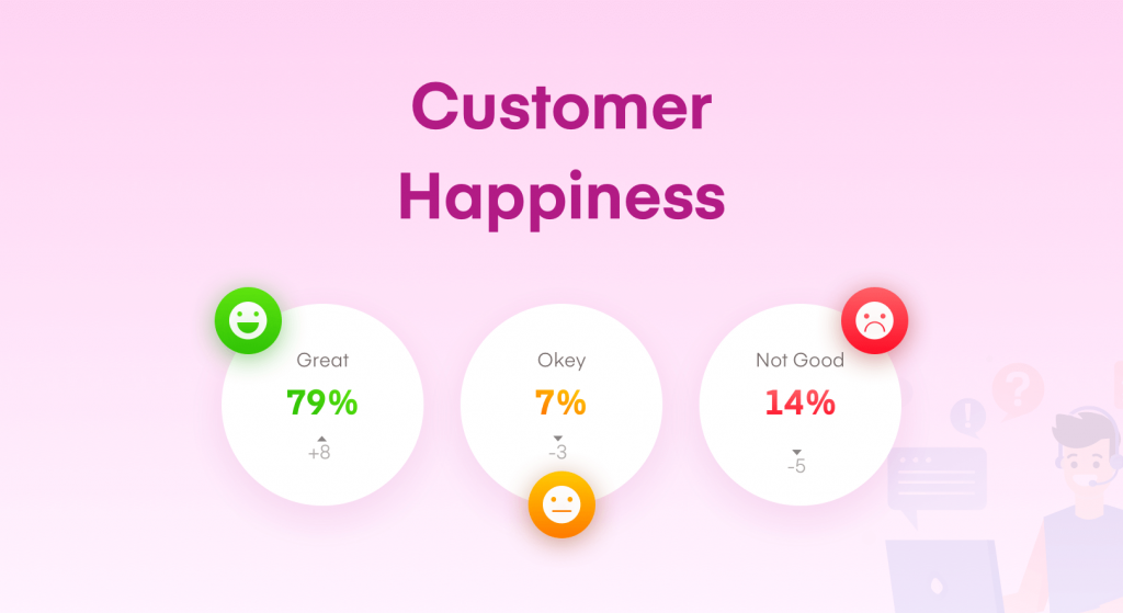 Customer Happiness growth in 2019