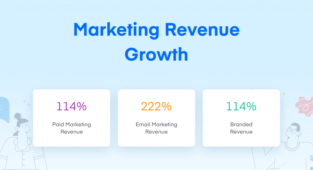 marketing revenue growth in 2019