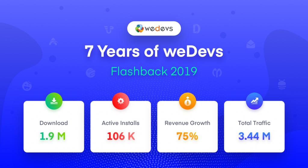 weDevs 2019 flashback