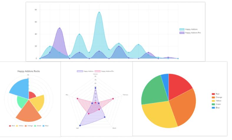 chart widget-Elementor Page Builder