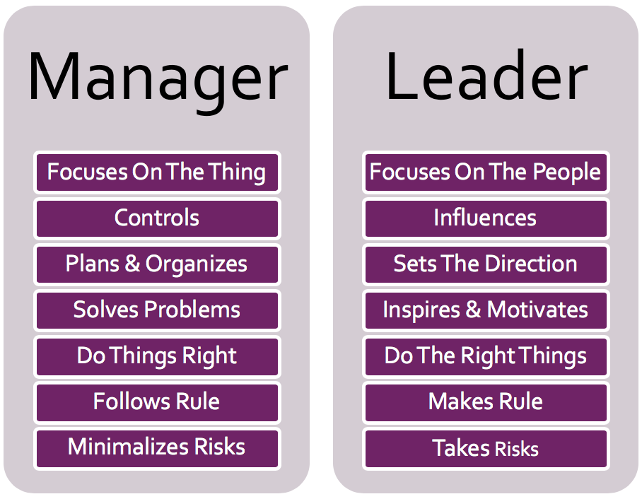 Manager Vs Leader Comparison