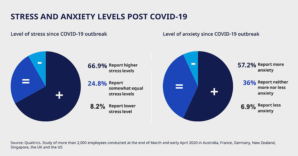 stress-anxiety-level-during-covid