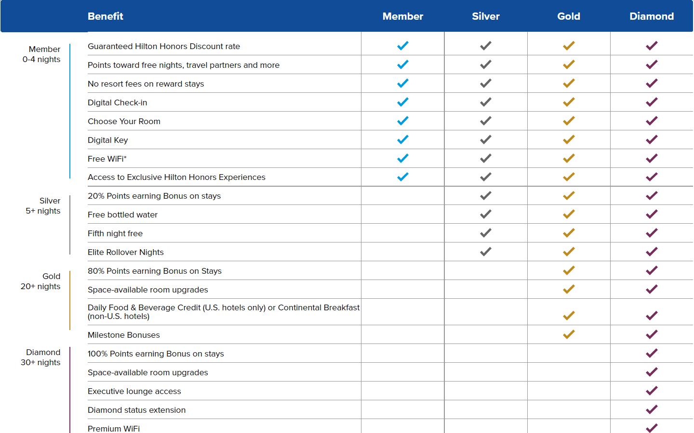 hilton- Membership levels