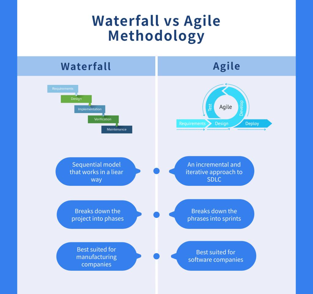 Waterflow vs Agile Methodology