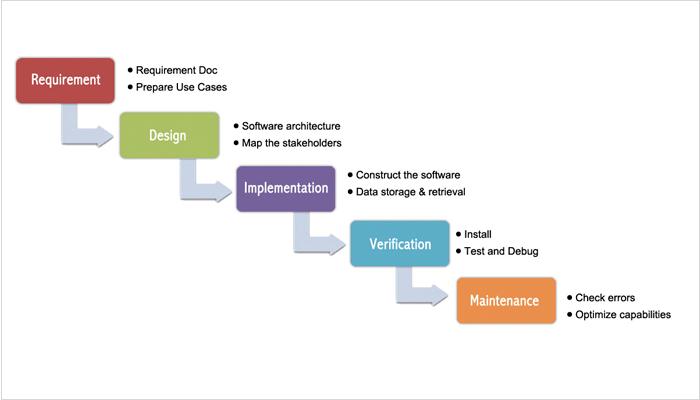 Waterfall Methodology Phases