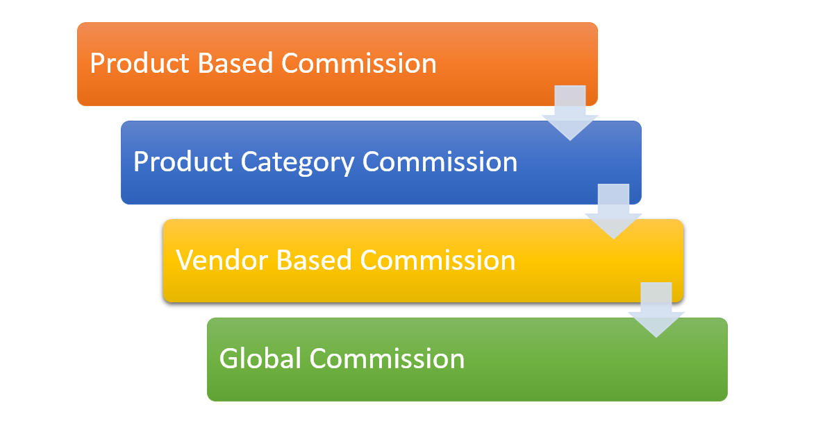 Dokan vendor commission workflow